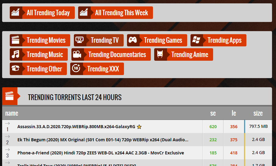 Trending torrents on 1337x